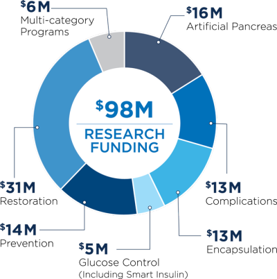 2014_jdrf-research_funding-e1434053223432